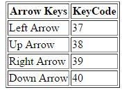 KeyCode List in JavaScript - Tech Funda