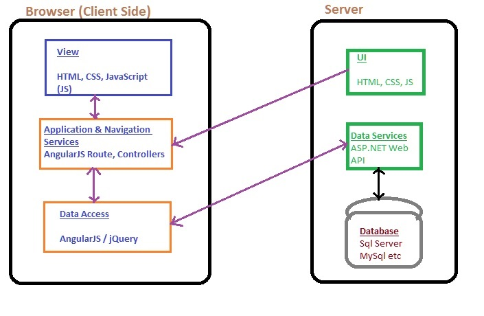Single page application architecture in angularjs tech funda single page architecture ccuart Gallery