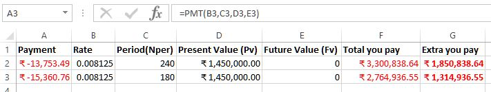 payment amount for loan term in excel