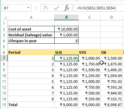 SLN function to calculate depreciation in Excel