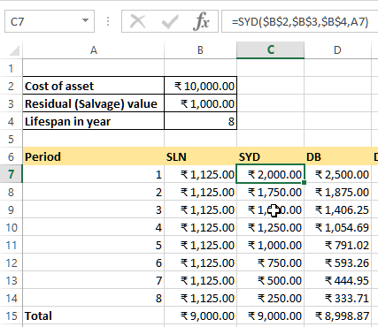 SYD depreciation function in Excel