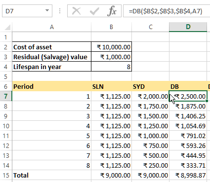 DB function to calculate depreciation in EXCEL