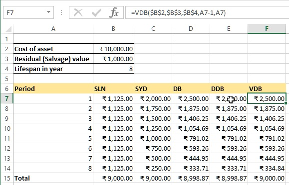 VDB depreciation function in Excel