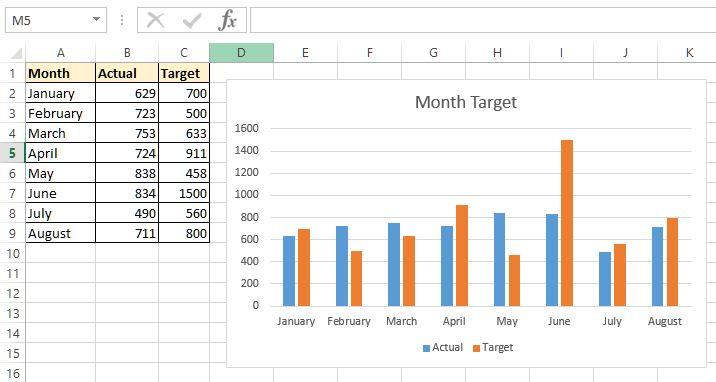 edited title in excel chart