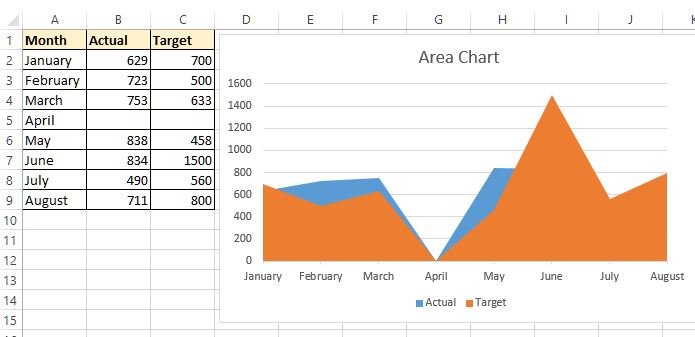 D  D Area Chart In Excel  Tech Funda