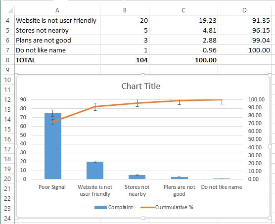 Pareto chart with error bar in Excel