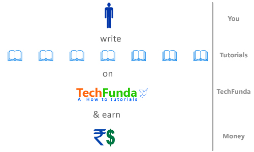 Write on TechFunda.com and earn money