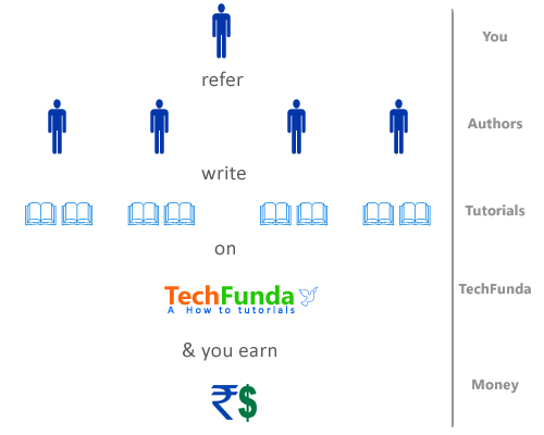 Refer authors and earn money